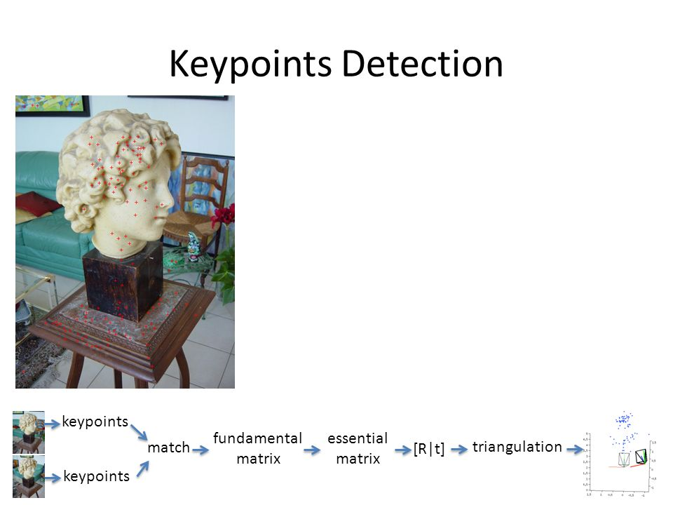 Keypoints Detection keypoints match fundamental matrix essential [R|t]